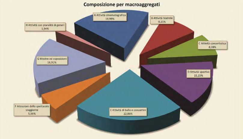 Musical: dati del primo semestre 2015 sulle attività culturali