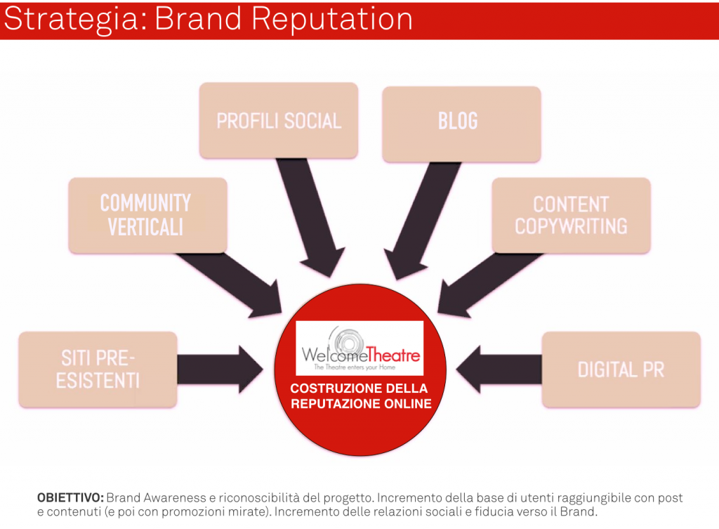 Strategia WelcomeTheatre - Brand Reputation